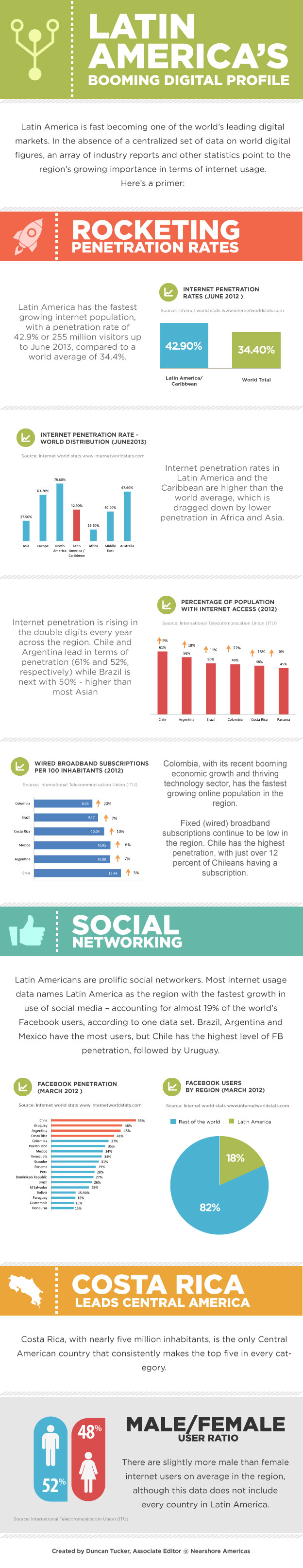 infographic Infographic: Latin Americas Booming Digital Profile