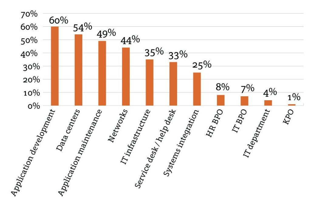 Figure Two: Types of IT Functions being Outsourced Source: Harvey Nash 2013 CIO Survey