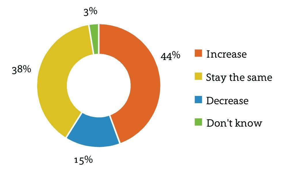Figure One: Percentage of IT Budget Represented by Outsourcing Source: Harvey Nash 2013 CIO Survey