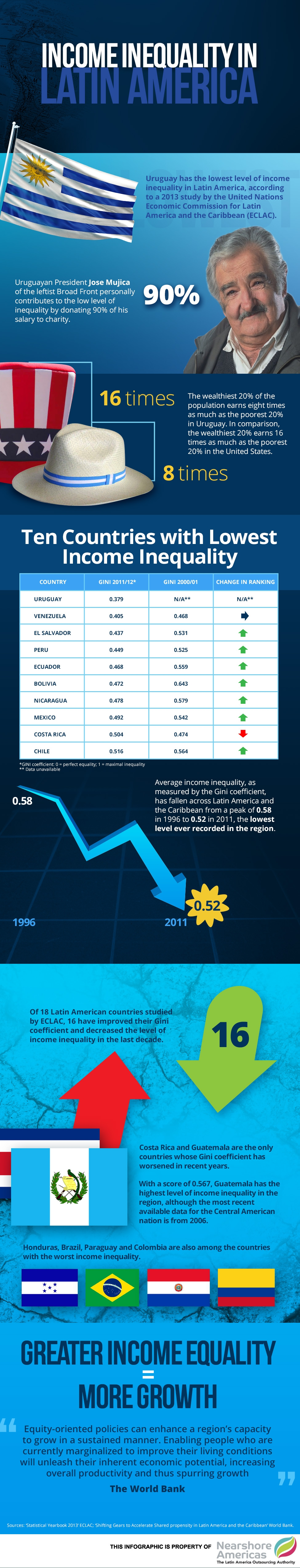 incom inequality1 Infographic: Uruguay Has Lowest Income Inequality in Latin America