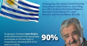 Infographic: Uruguay Has Lowest Income Inequality in Latin America