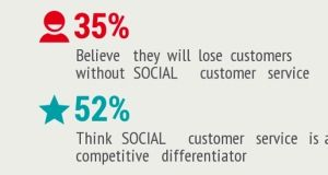 67%: Social Media a Necessary Customer Service Channel