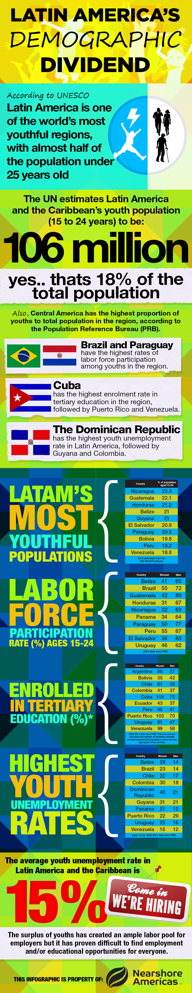 infographic la demographic dividend Infographic: Latin America's Demographic Dividend