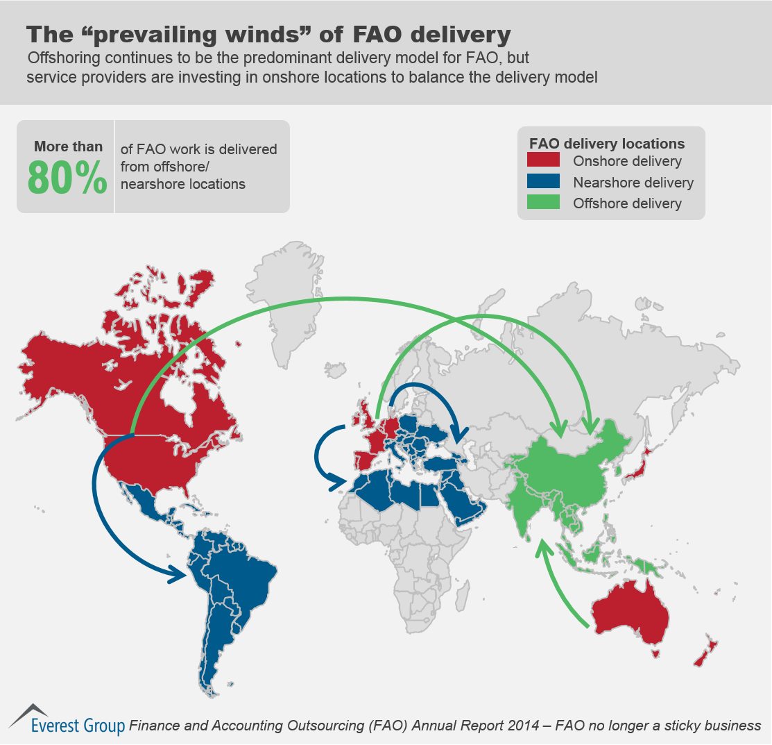 Offshoring continues to be the predominant delivery model for FAO, but service providers are investing in onshore locations to balance the delivery model