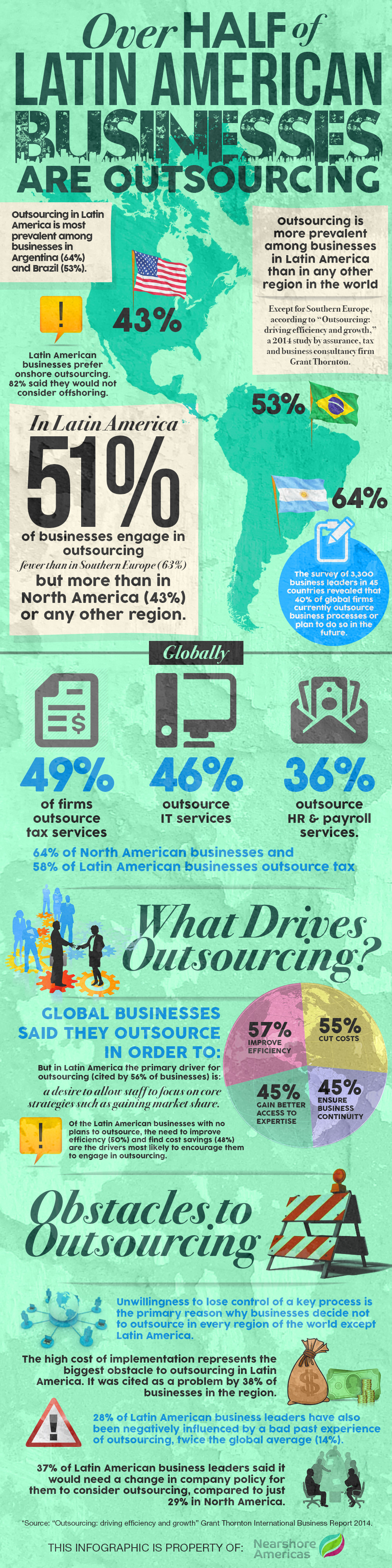 Infographic: Over Half of Latin American Businesses Are Outsourcing