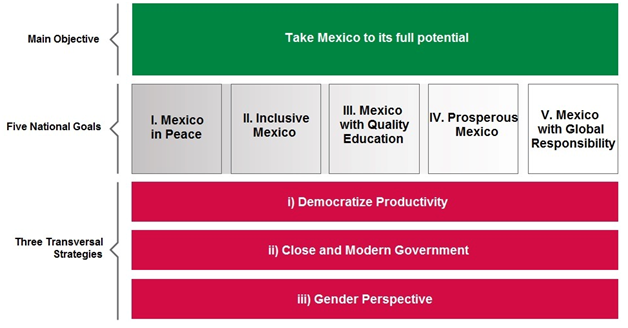 Mexico's National Development Plan 2013-2018: the National Digital Strategy falls under Close and Modern Government.