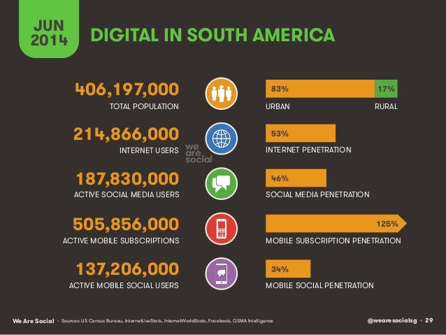 Digital in South America