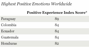 Gallup Poll: Latin Americans Are the World's Happiest People