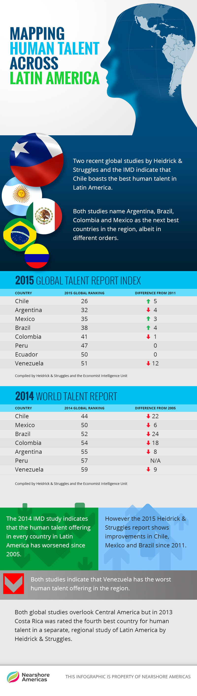 Infographic: What Must Latin America do to Ensure There is Enough Talent for the Market?