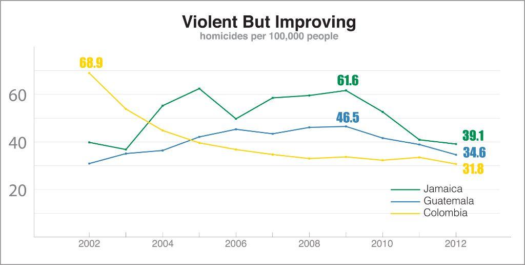 VIolence_Improving