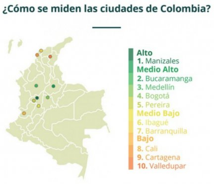 """The Index of Social Progress, 2015, ranks Manizales as the most advanced city in Colombia, and in the """"high"""" category when compared to cities globally."""