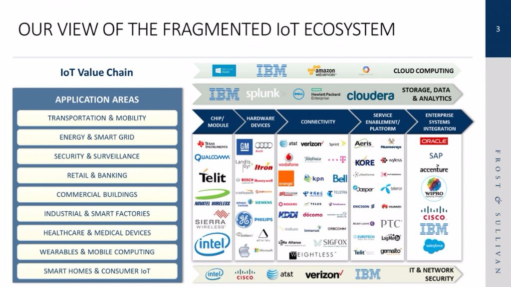 Source: Frost & Sullivan Internet of Things Program