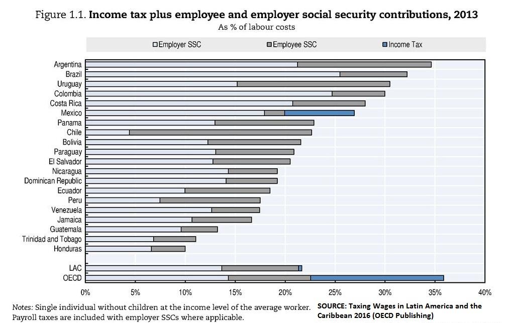 OECD Tax stats