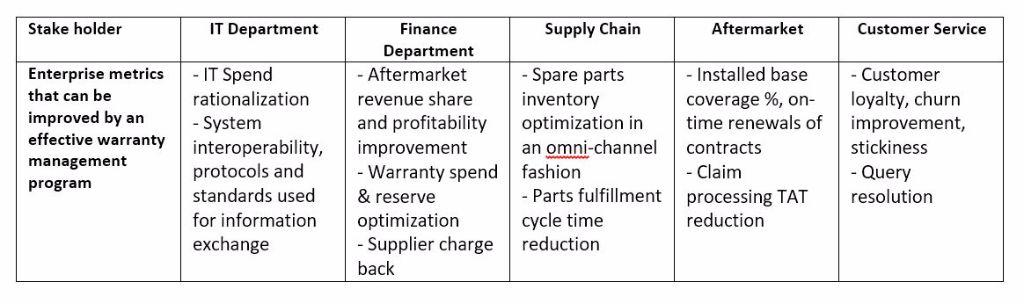 Digital Transformation in Warranty Management Holds Great
