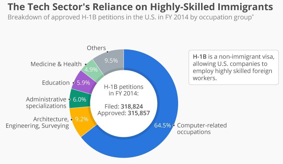 2014 skilled workers split US