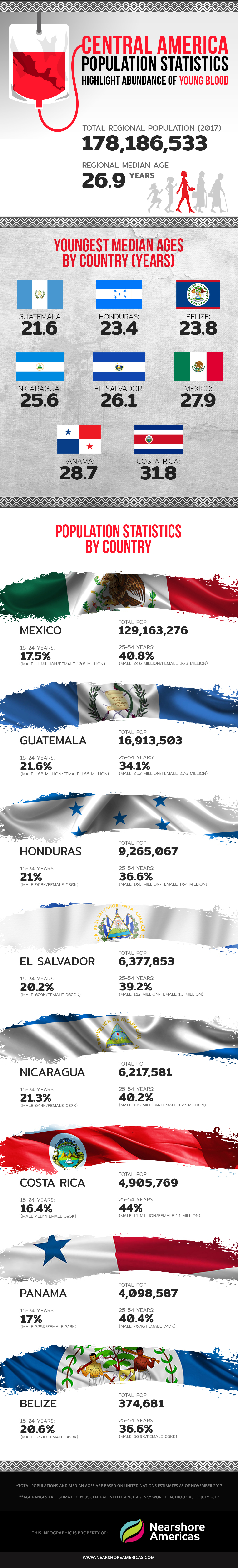 central america population