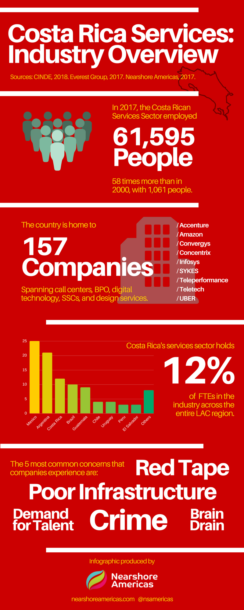 Costa Rica services industry overview