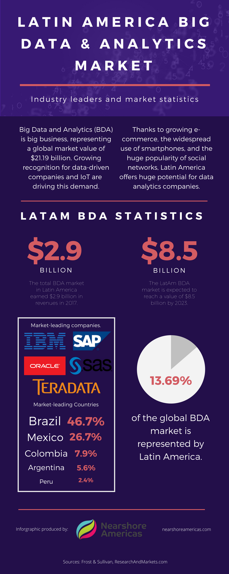 Latin america big data market