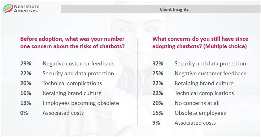 chatbots client insights risks