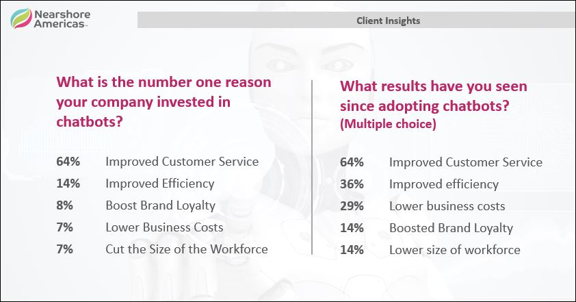 client insights