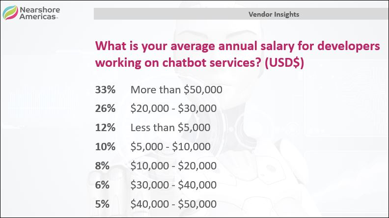 vendor insights chatbots wages
