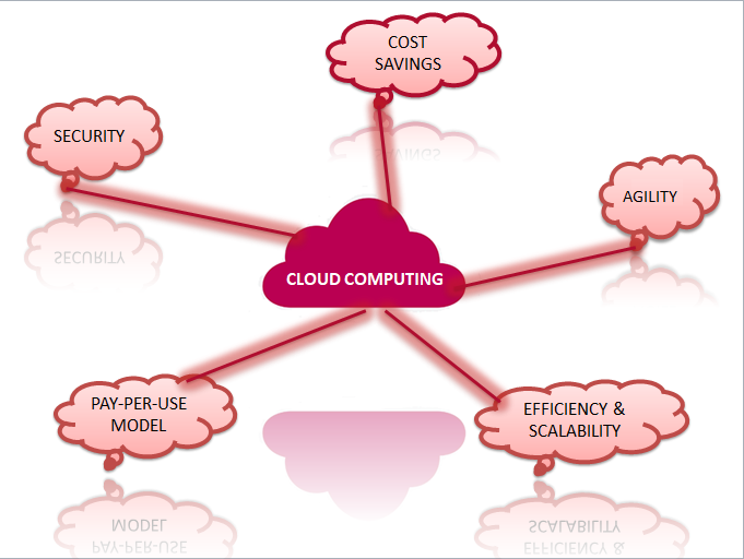 PIC 1 - Promises Cloud Computing